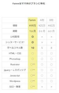 ファムfammママ用Webデザイナー講座は怪しい?【動画あり】